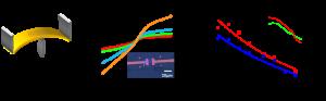 Strain Engineering 2D materials